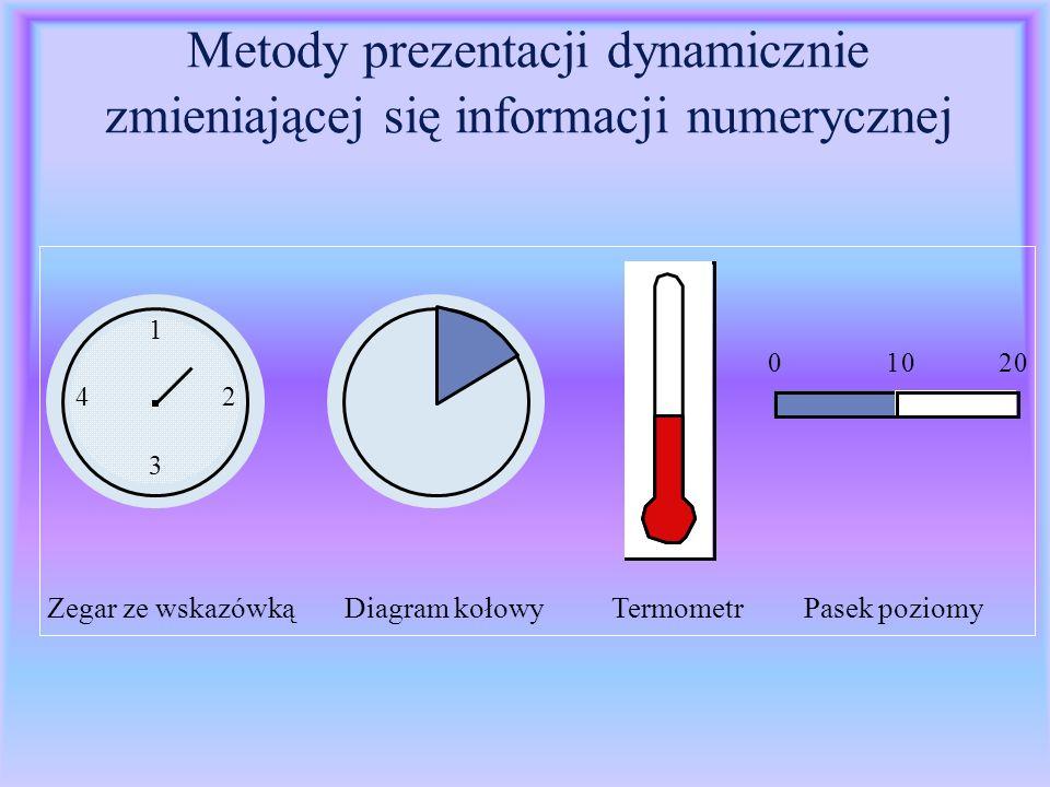 Metody prezentacji dynamicznie zmieniającej się informacji numerycznej