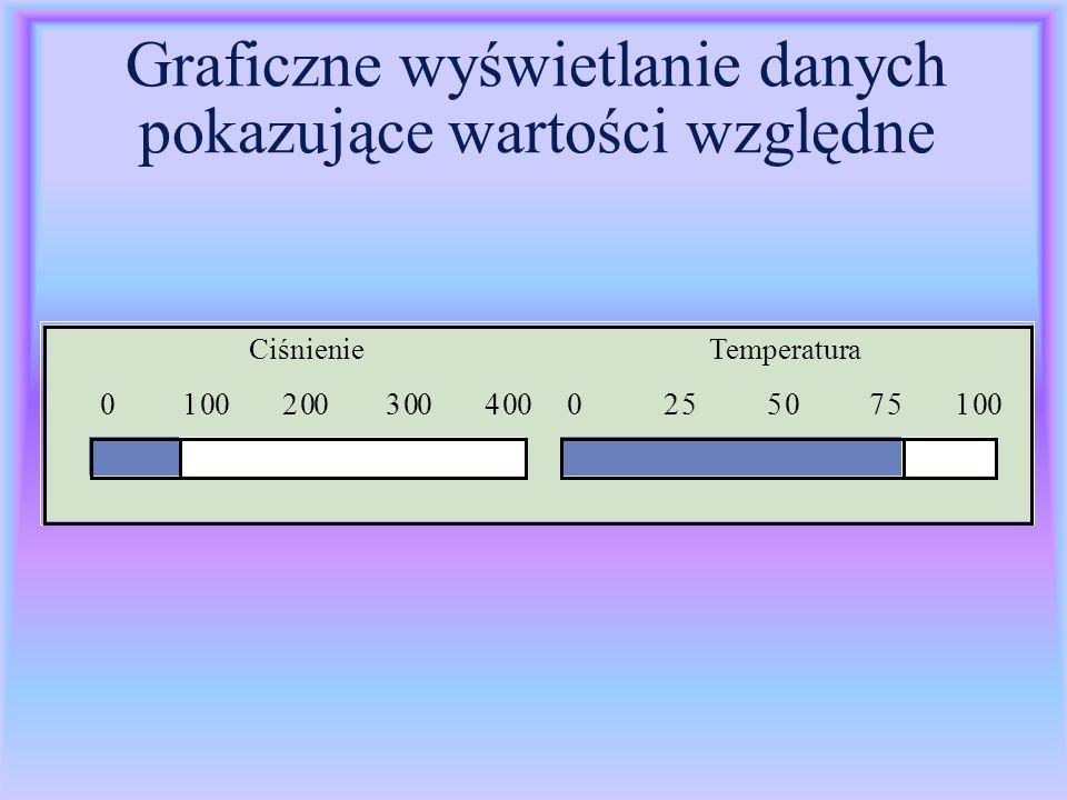 Graficzne wyświetlanie danych pokazujące wartości względne