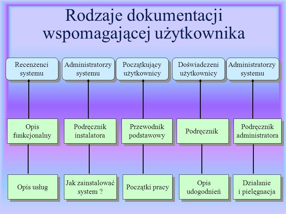 Rodzaje dokumentacji wspomagającej użytkownika
