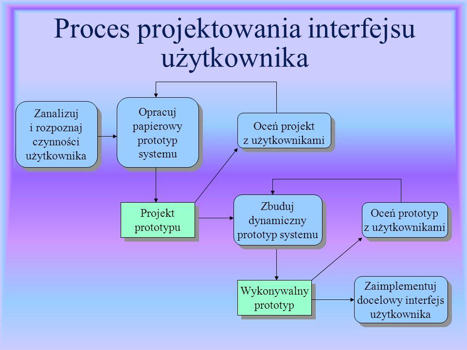 Proces projektowania interfejsu użytkownika