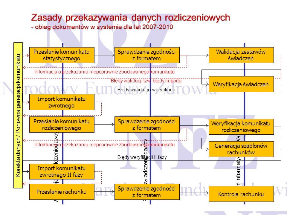 Zasady przekazywania danych rozliczeniowych - obieg dokumentów w systemie dla lat 2007-2010