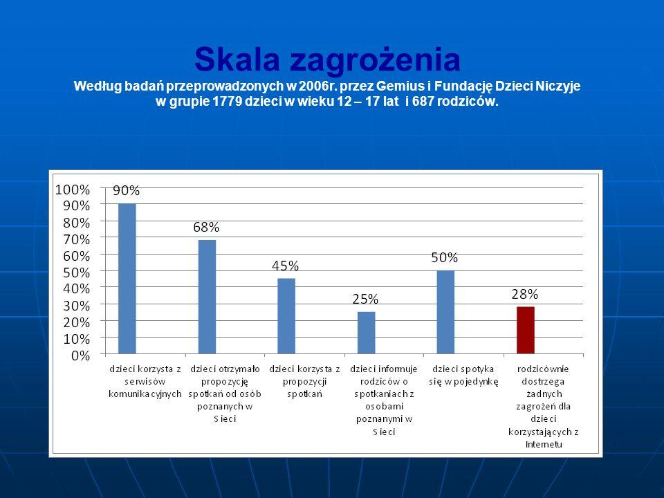Skala zagrożenia Według badań przeprowadzonych w 2006r