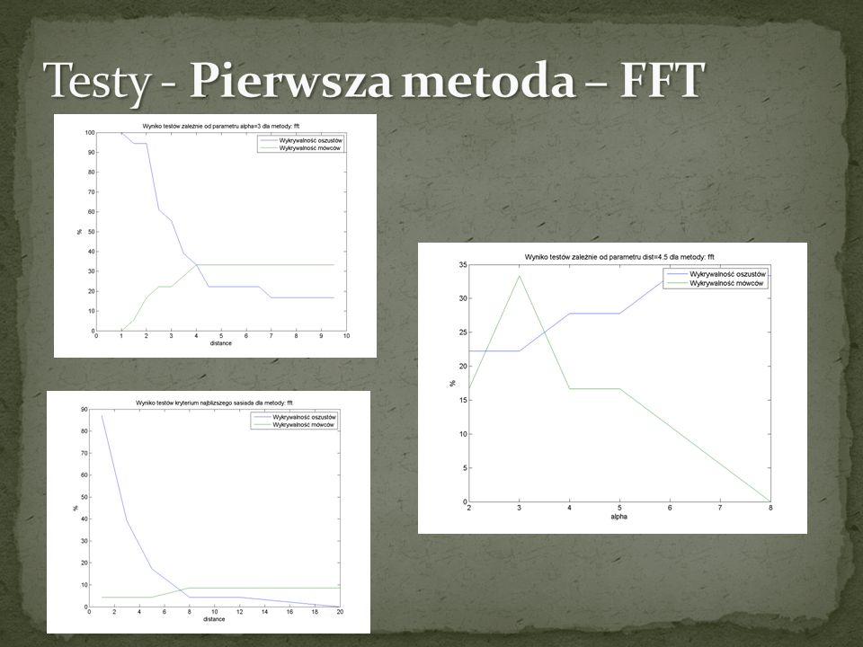 Testy - Pierwsza metoda – FFT