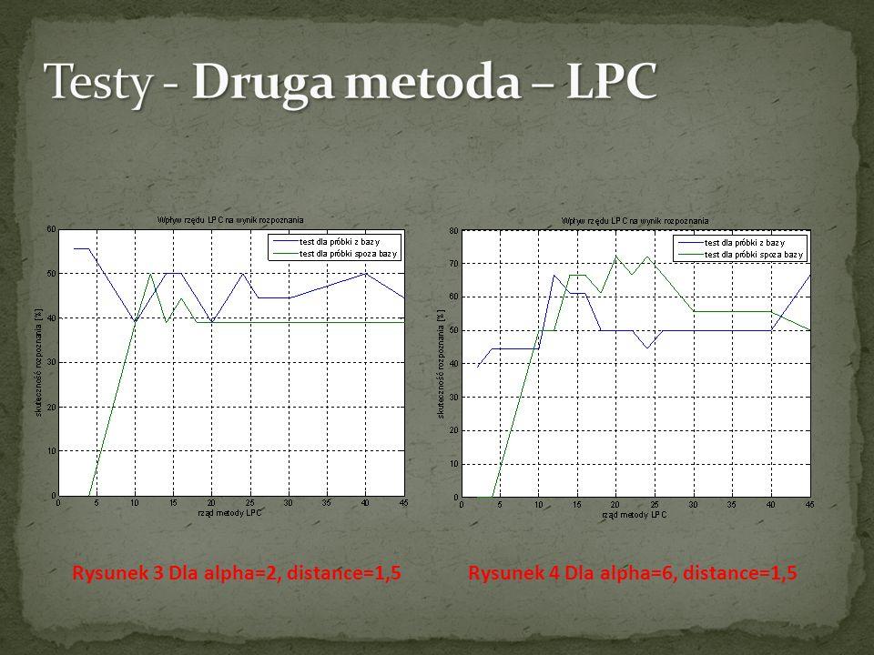 Testy - Druga metoda – LPC