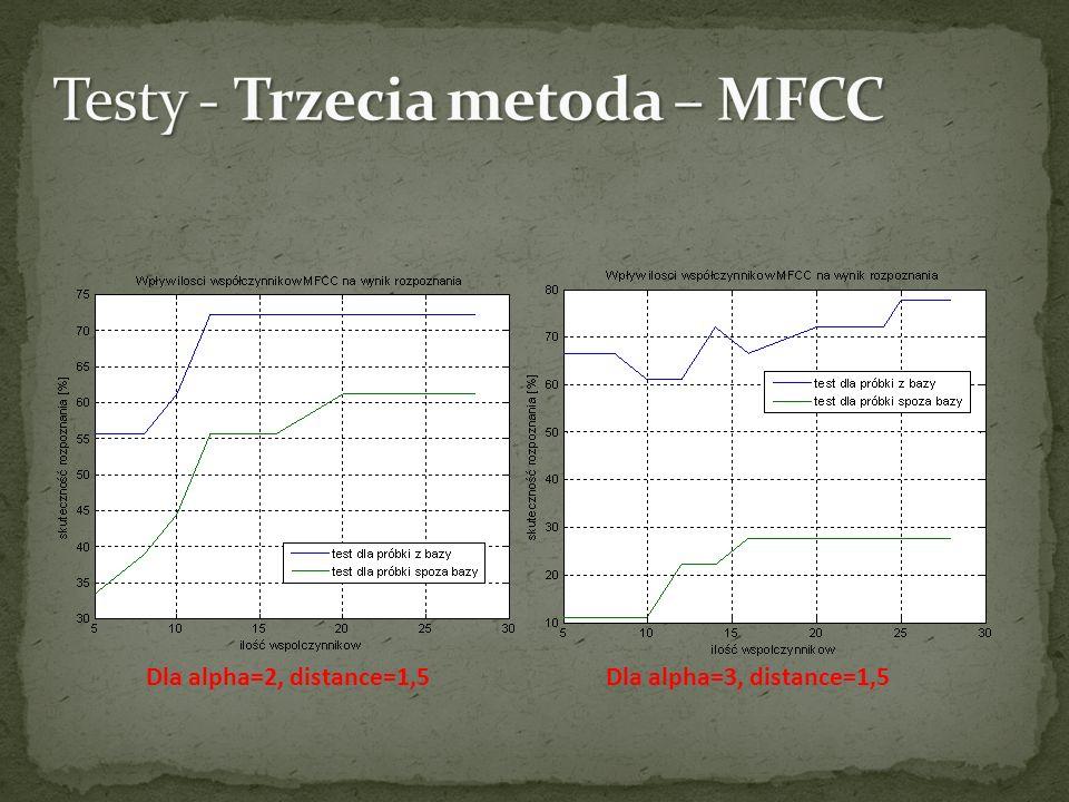 Testy - Trzecia metoda – MFCC