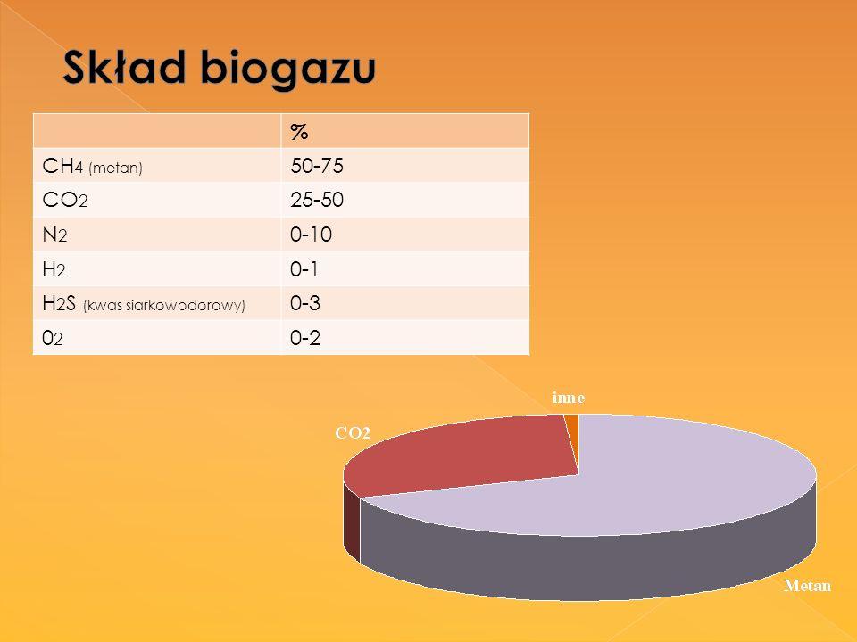 Skład biogazu % CH4 (metan) 50-75 CO2 25-50 N2 0-10 H2 0-1