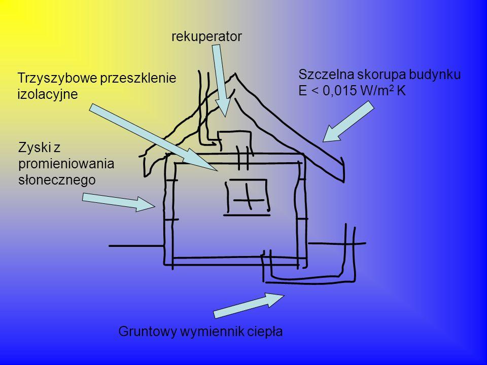 rekuperator Szczelna skorupa budynku E < 0,015 W/m2 K. Trzyszybowe przeszklenie izolacyjne. Zyski z promieniowania słonecznego.