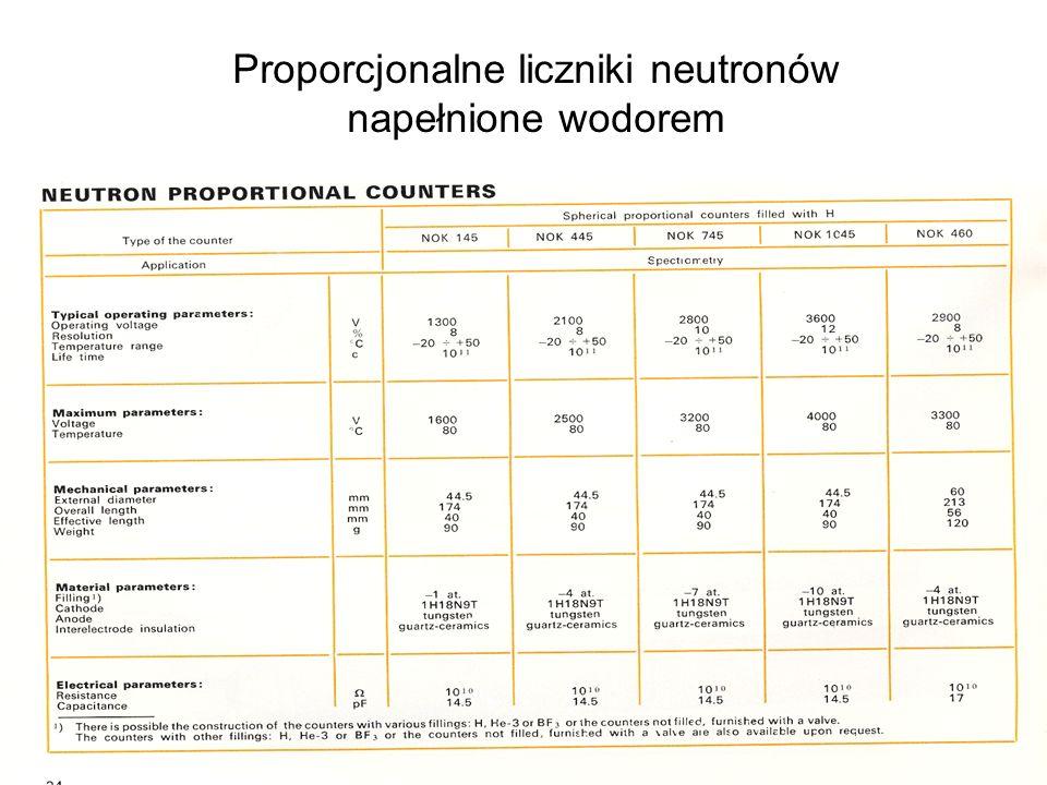 Proporcjonalne liczniki neutronów