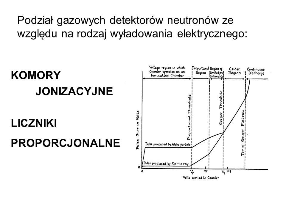 Podział gazowych detektorów neutronów ze względu na rodzaj wyładowania elektrycznego: