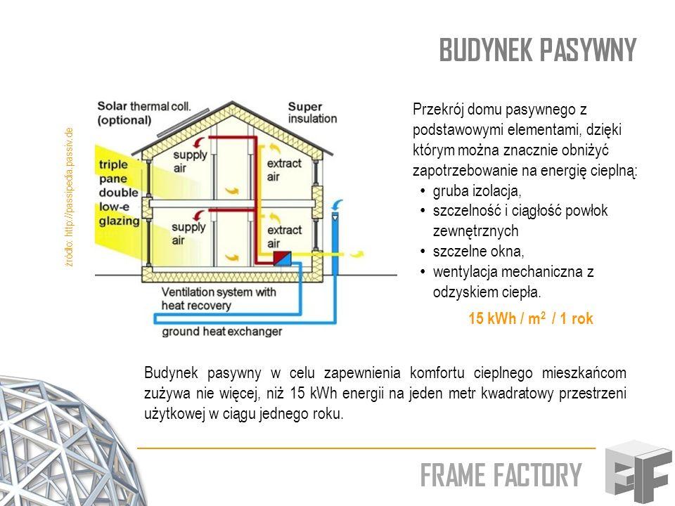 BUDYNEK PASYWNY FRAME FACTORY