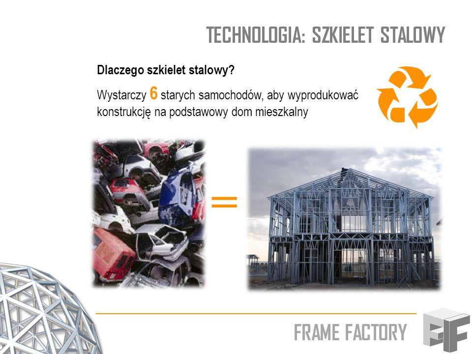 = TECHNOLOGIA: SZKIELET STALOWY FRAME FACTORY