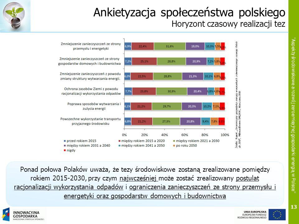 Ankietyzacja społeczeństwa polskiego Horyzont czasowy realizacji tez