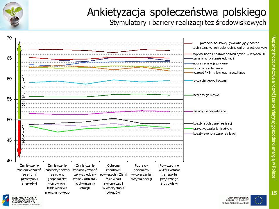 Ankietyzacja społeczeństwa polskiego Stymulatory i bariery realizacji tez środowiskowych