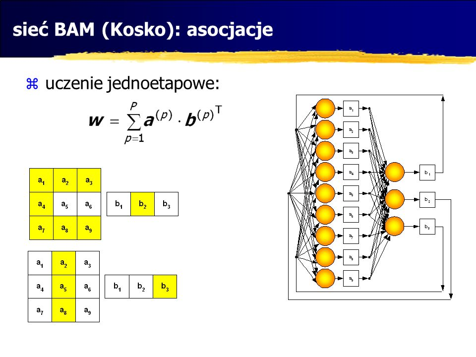 sieć BAM (Kosko): asocjacje