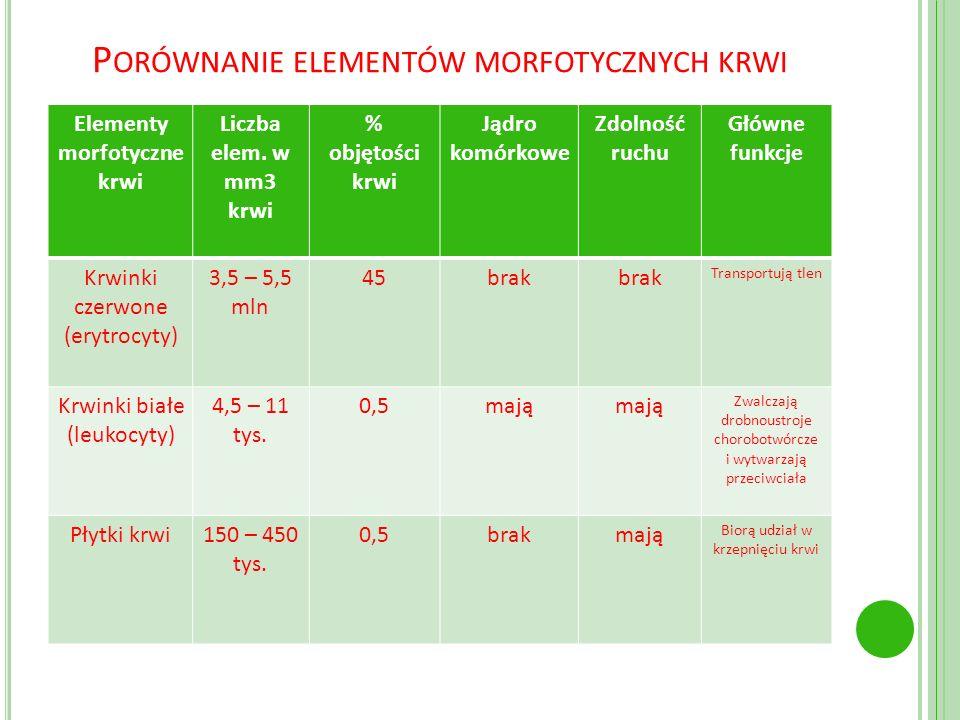 Porównanie elementów morfotycznych krwi