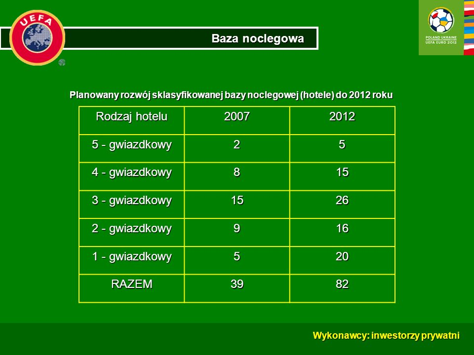 Baza noclegowa Rodzaj hotelu 2007 2012 5 - gwiazdkowy 2 5