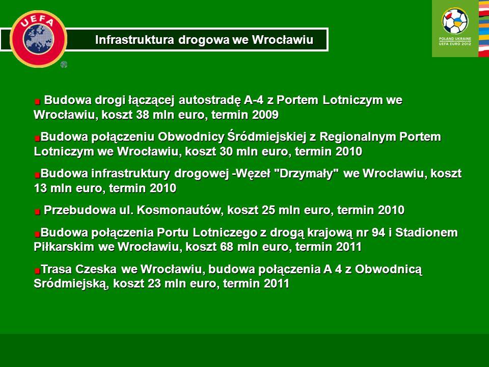 Infrastruktura drogowa we Wrocławiu