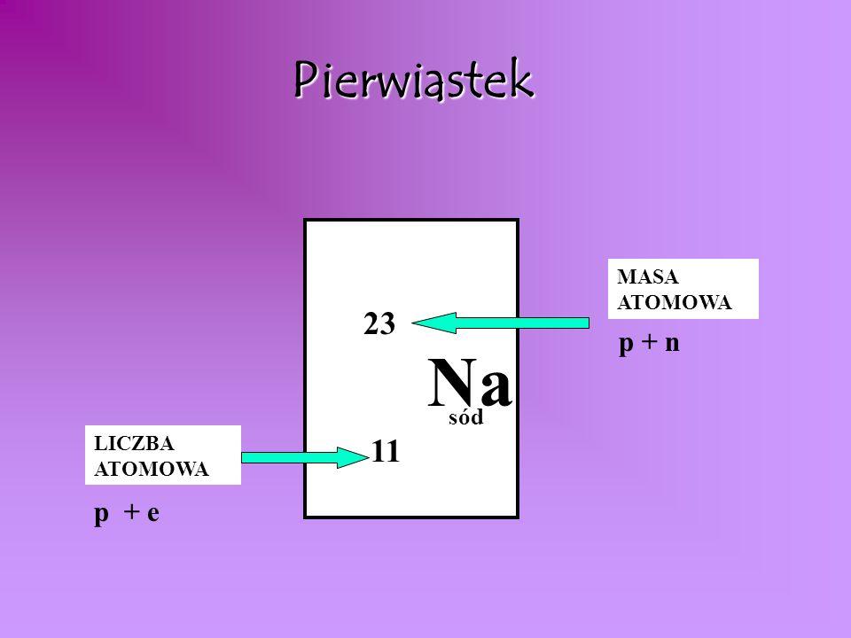 Pierwiastek MASA ATOMOWA 23 p + n Na sód LICZBA ATOMOWA 11 p + e