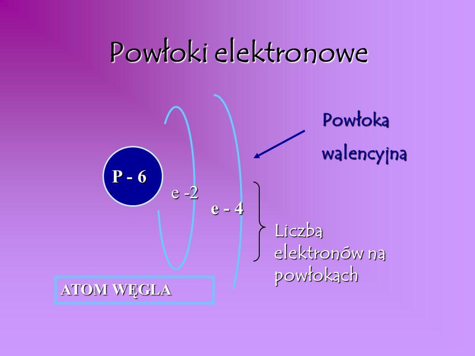 Powłoki elektronowe Powłoka walencyjna P - 6 e -2 e - 4