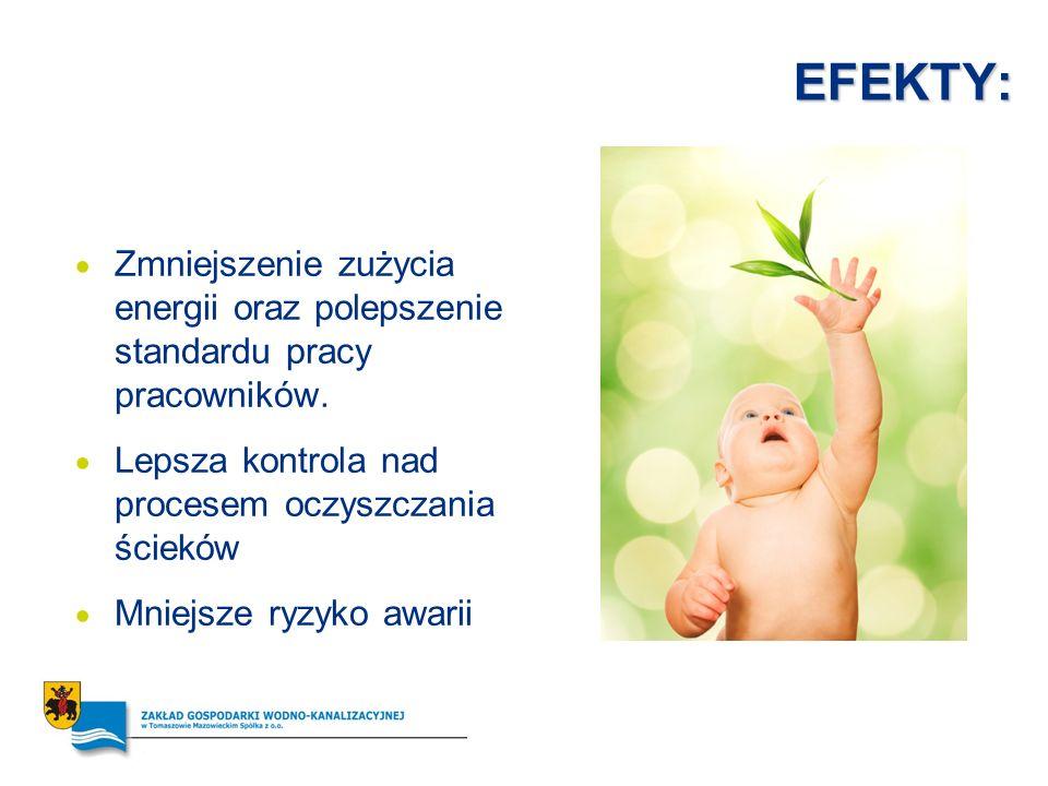 EFEKTY: Zmniejszenie zużycia energii oraz polepszenie standardu pracy pracowników. Lepsza kontrola nad procesem oczyszczania ścieków.