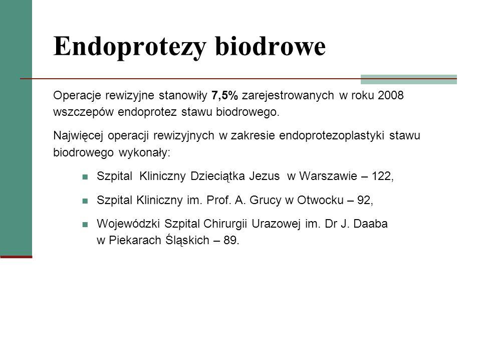 Endoprotezy biodroweOperacje rewizyjne stanowiły 7,5% zarejestrowanych w roku 2008 wszczepów endoprotez stawu biodrowego.