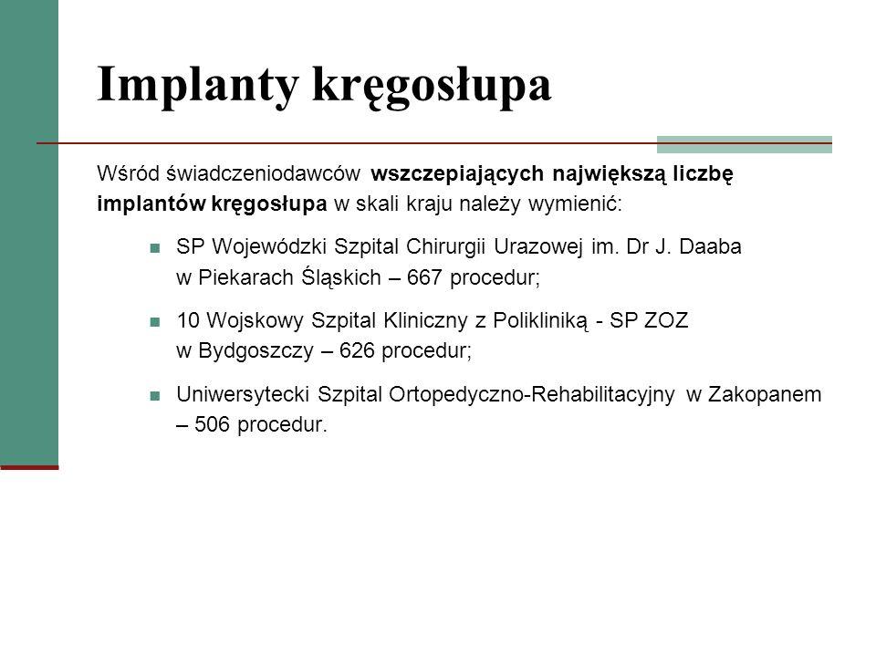 Implanty kręgosłupaWśród świadczeniodawców wszczepiających największą liczbę implantów kręgosłupa w skali kraju należy wymienić: