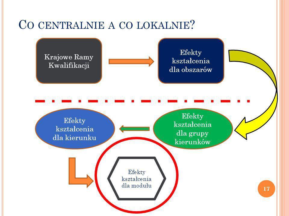 Co centralnie a co lokalnie
