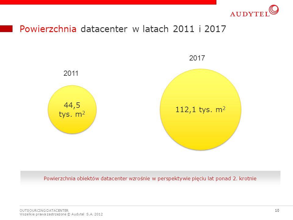 Powierzchnia datacenter w latach 2011 i 2017