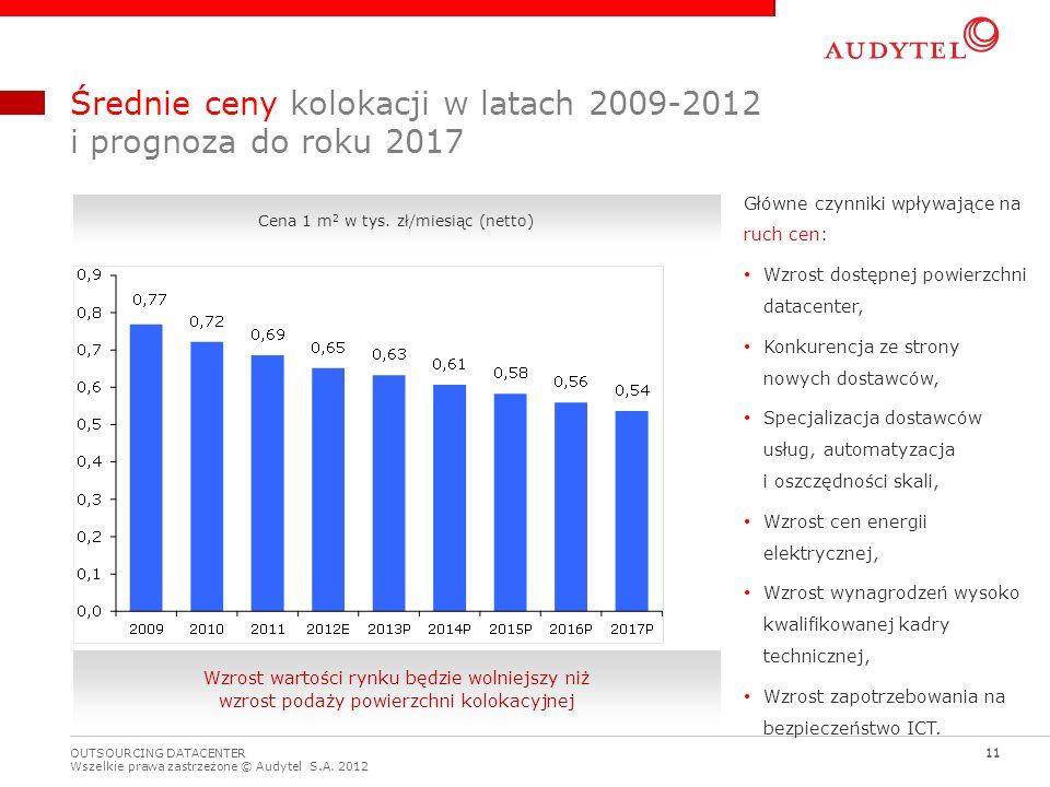 Średnie ceny kolokacji w latach 2009-2012 i prognoza do roku 2017