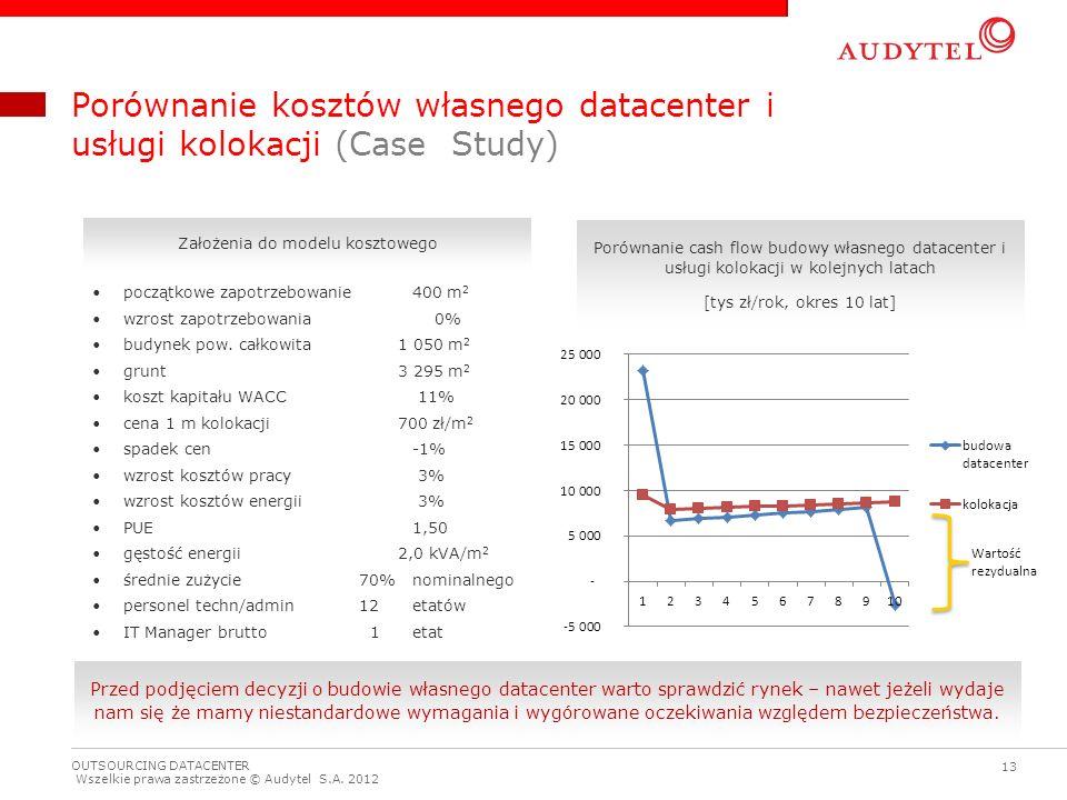 Porównanie kosztów własnego datacenter i usługi kolokacji (Case Study)