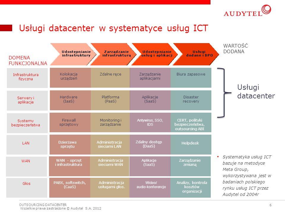 Usługi datacenter w systematyce usług ICT
