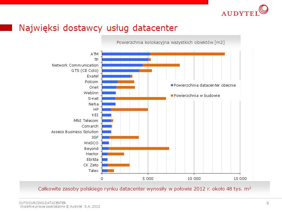 Najwięksi dostawcy usług datacenter