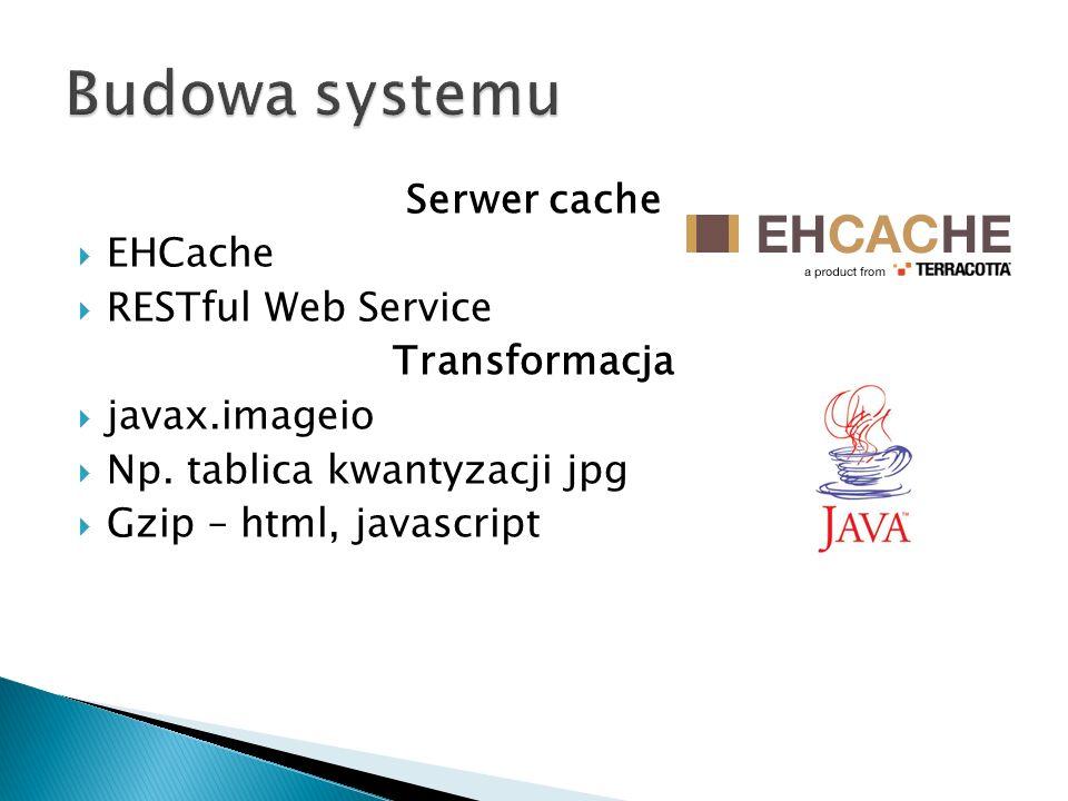Budowa systemu Serwer cache EHCache RESTful Web Service Transformacja