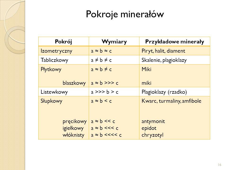 Pokroje minerałów Pokrój Wymiary Przykładowe minerały Izometryczny