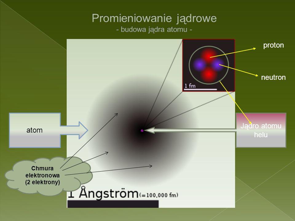 Promieniowanie jądrowe - budowa jądra atomu -