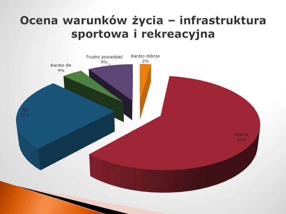 Ocena warunków życia – infrastruktura sportowa i rekreacyjna