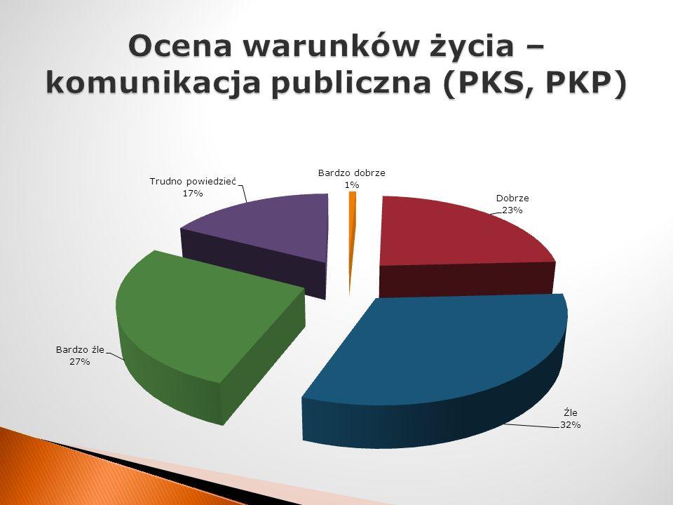 Ocena warunków życia – komunikacja publiczna (PKS, PKP)