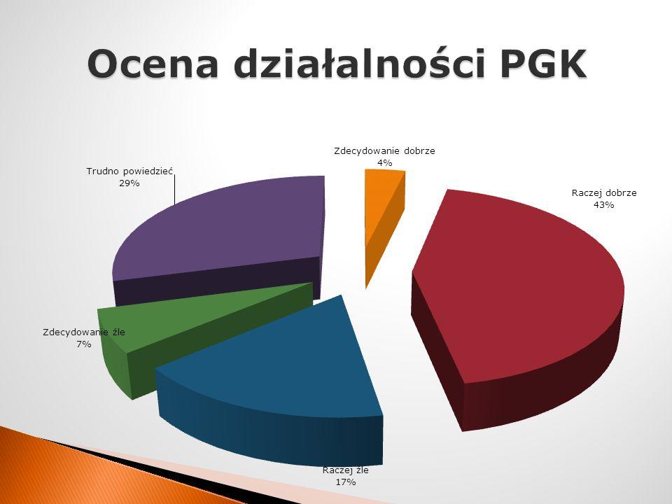Ocena działalności PGK