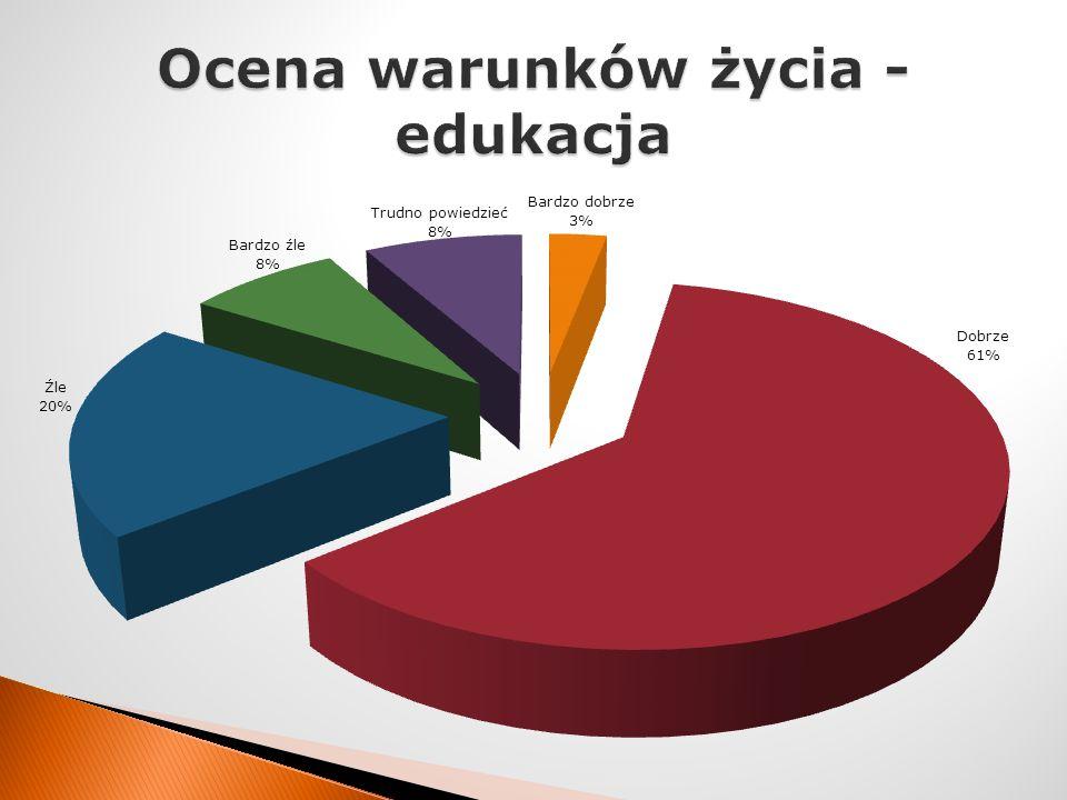 Ocena warunków życia - edukacja