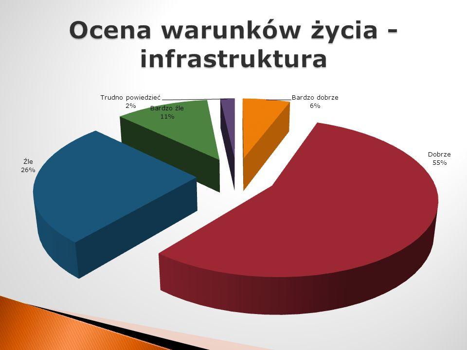 Ocena warunków życia - infrastruktura