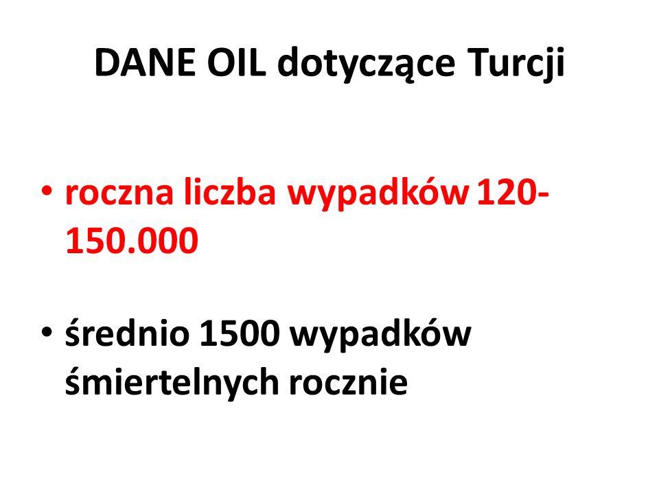 DANE OIL dotyczące Turcji