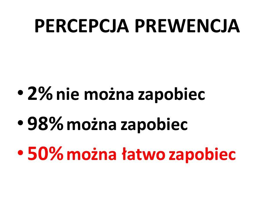 PERCEPCJA PREWENCJA 2% nie można zapobiec 98% można zapobiec 50% można łatwo zapobiec