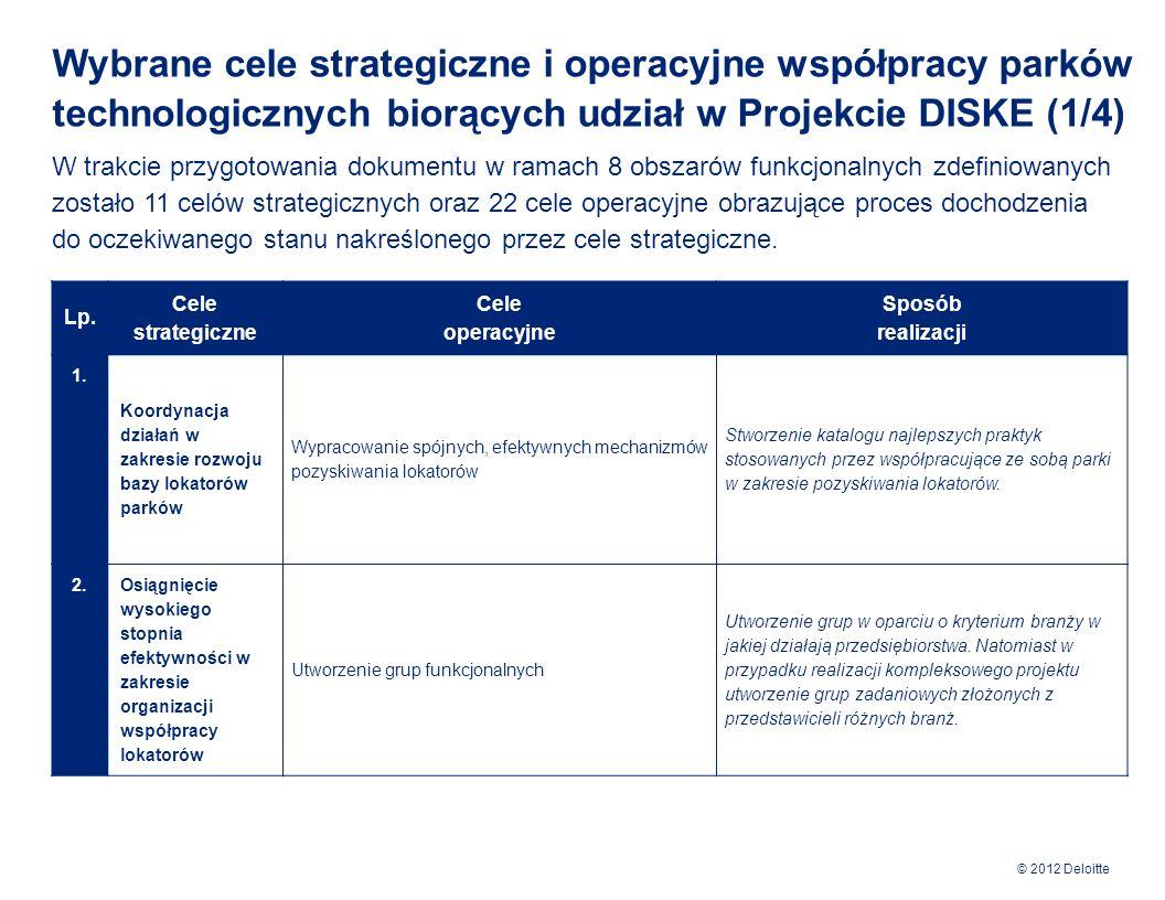 Wybrane cele strategiczne i operacyjne współpracy parków technologicznych biorących udział w Projekcie DISKE (1/4)