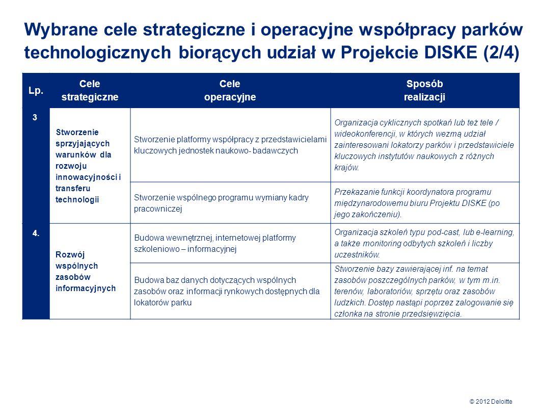 Wybrane cele strategiczne i operacyjne współpracy parków technologicznych biorących udział w Projekcie DISKE (2/4)