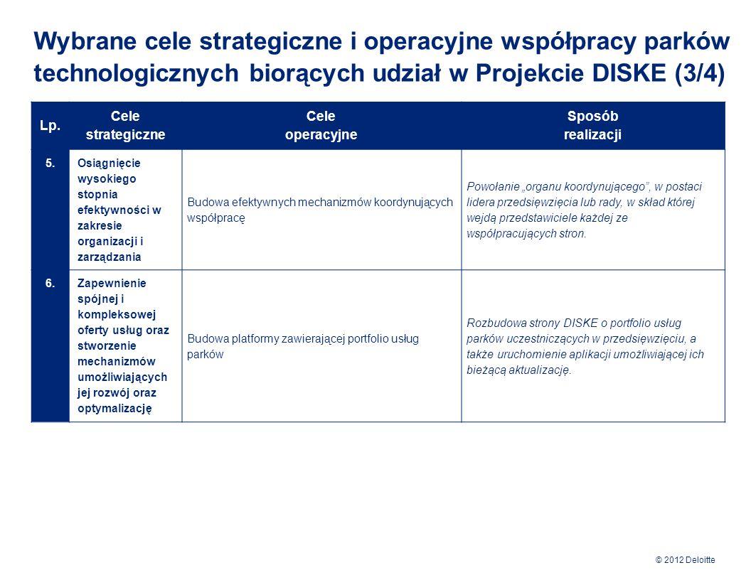 Wybrane cele strategiczne i operacyjne współpracy parków technologicznych biorących udział w Projekcie DISKE (3/4)