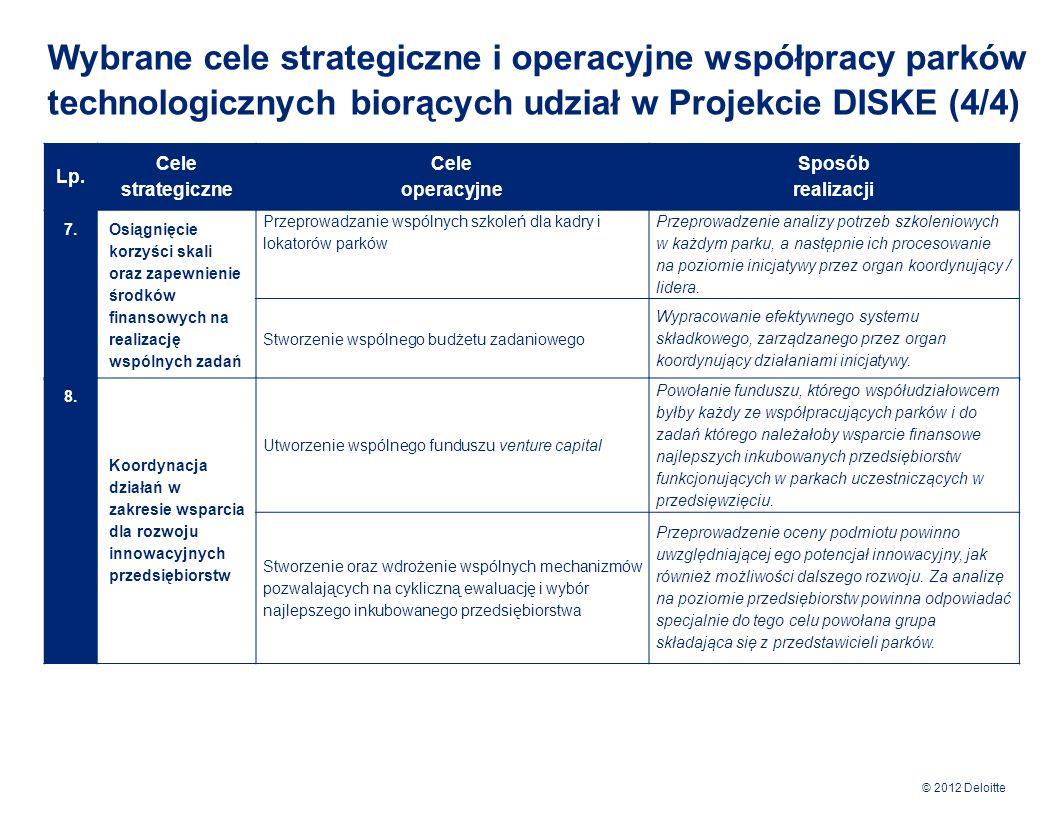 Wybrane cele strategiczne i operacyjne współpracy parków technologicznych biorących udział w Projekcie DISKE (4/4)