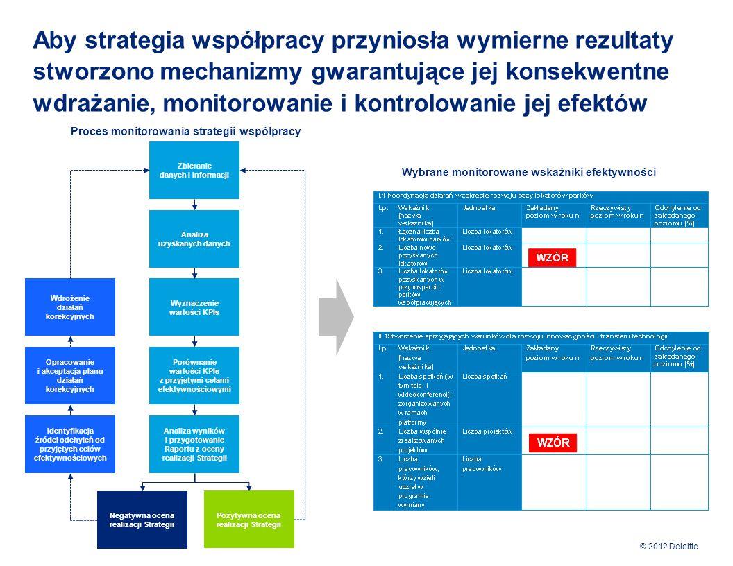 Aby strategia współpracy przyniosła wymierne rezultaty stworzono mechanizmy gwarantujące jej konsekwentne wdrażanie, monitorowanie i kontrolowanie jej efektów