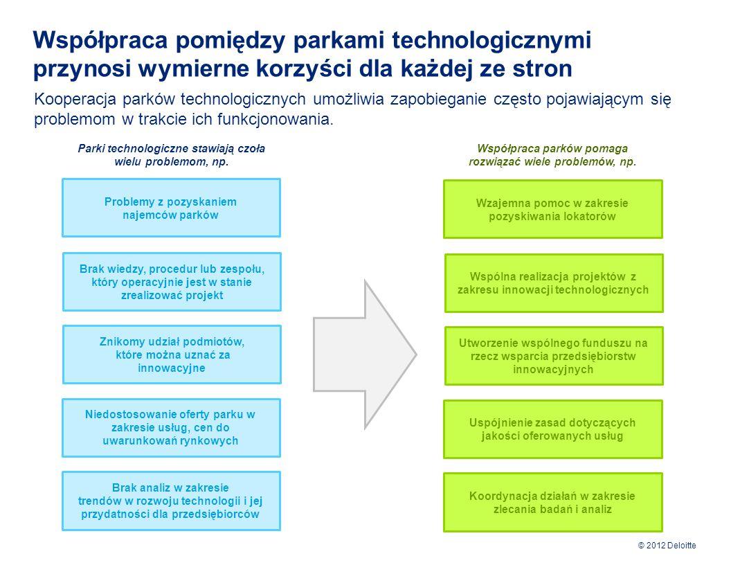 Współpraca pomiędzy parkami technologicznymi przynosi wymierne korzyści dla każdej ze stron