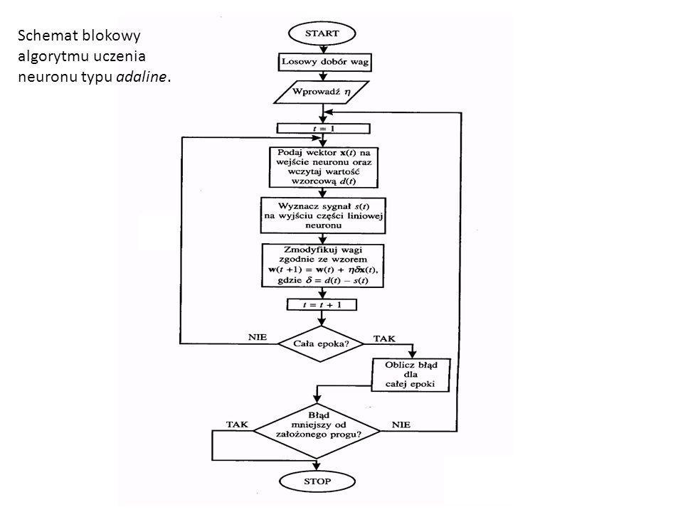 Schemat blokowy algorytmu uczenia neuronu typu adaline.