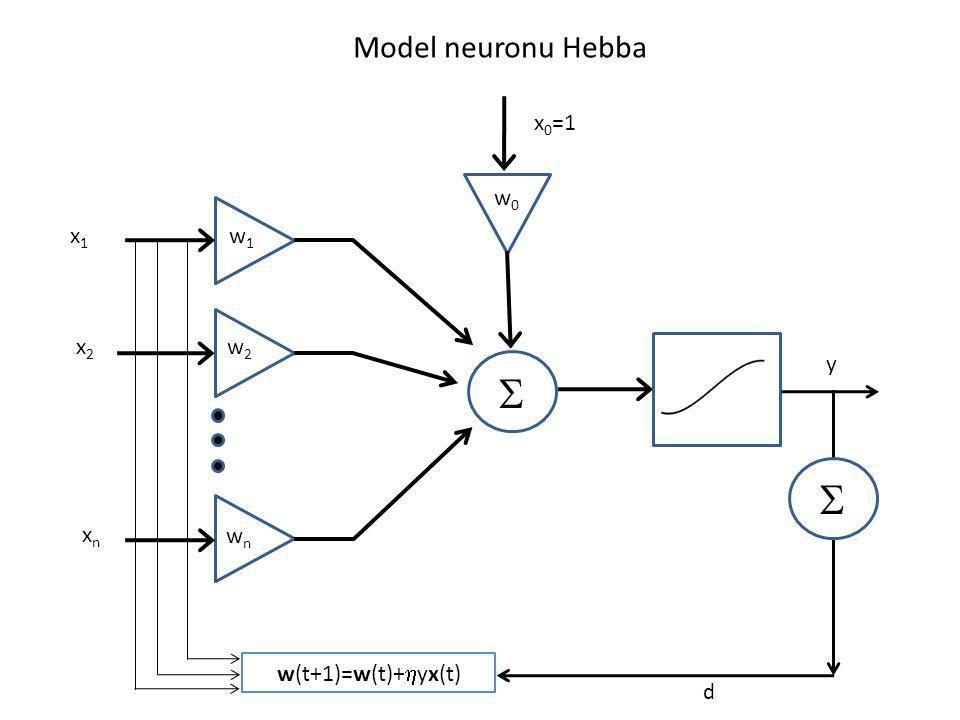 S S Model neuronu Hebba x0=1 w0 x1 w1 x2 w2 y xn wn w(t+1)=w(t)+hyx(t)